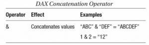 concatenation operators